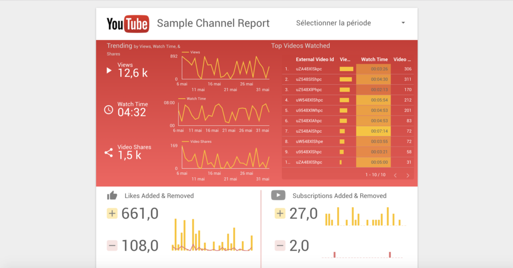 Templates Google Data Studio